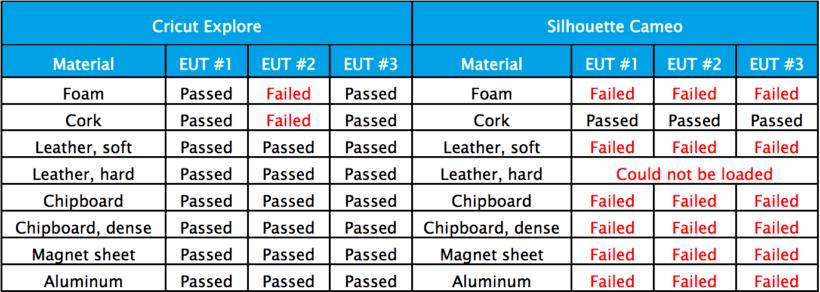 Cricut vs Silhouette comparison chart